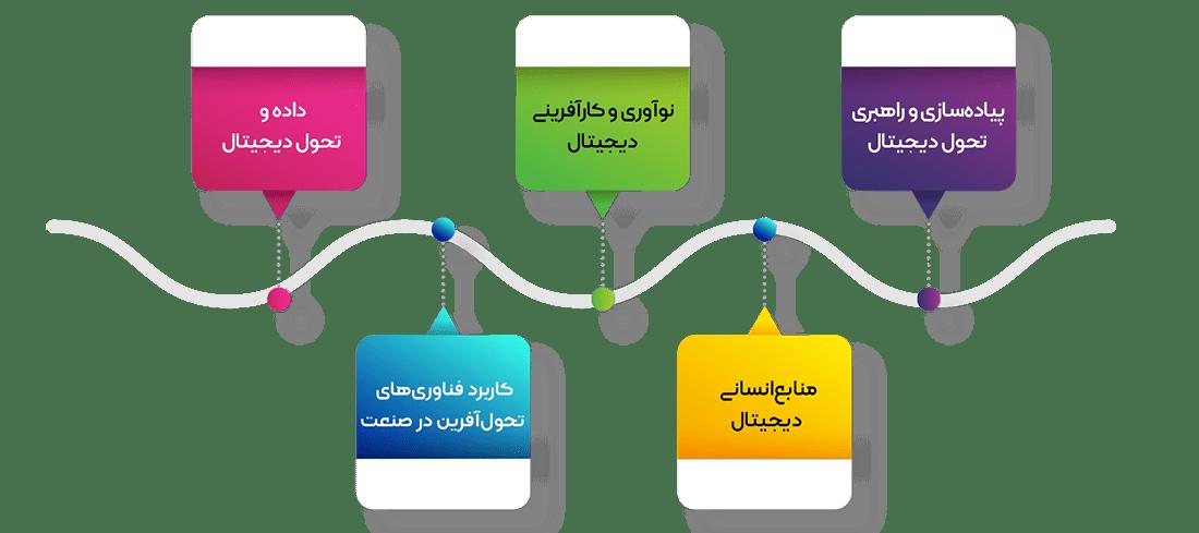 محورهای کنفرانس